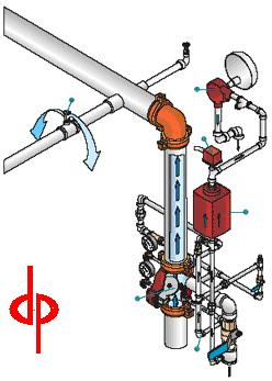 Fire Sprinkler Wet & Dry Pipe Systems